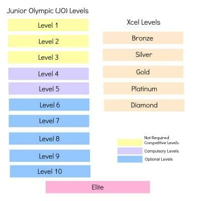 Junior Olympic Program